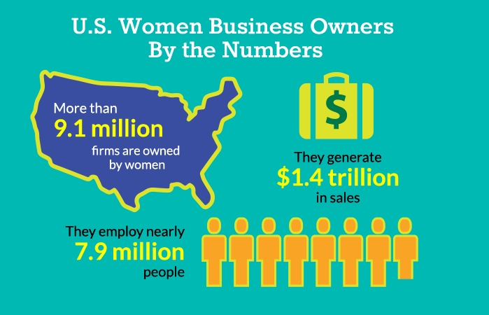 Women owned businesss generate $1.4 trillion in sales
